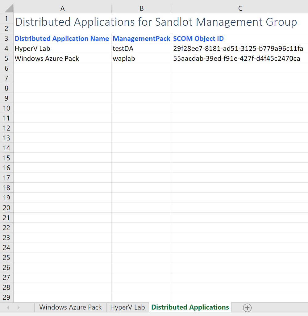 scom distributed applications powershell