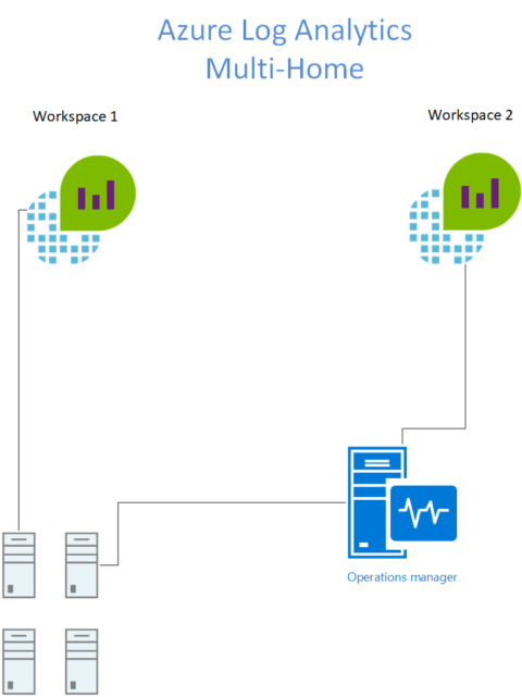 multi-home azure log analytics