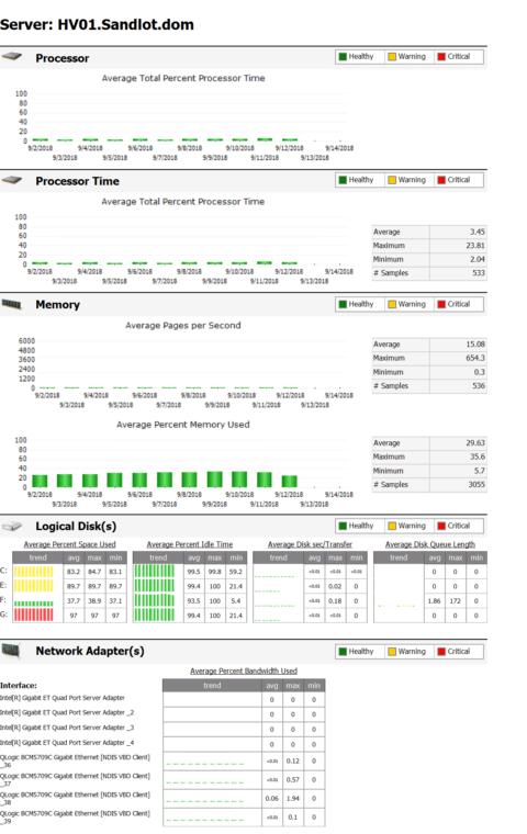 Azure Log Analytics Server Performance Report - Monitoring