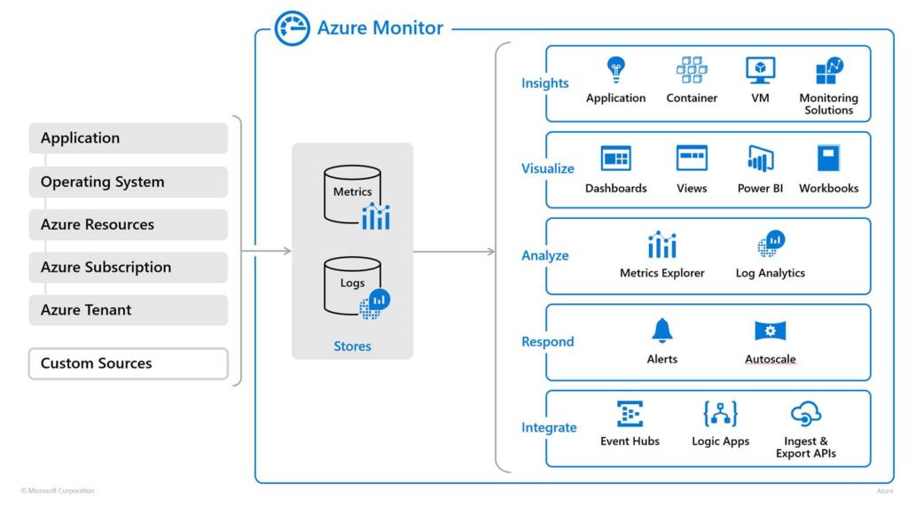 Microsoft Ignite 2018 Azure Monitor Announcements