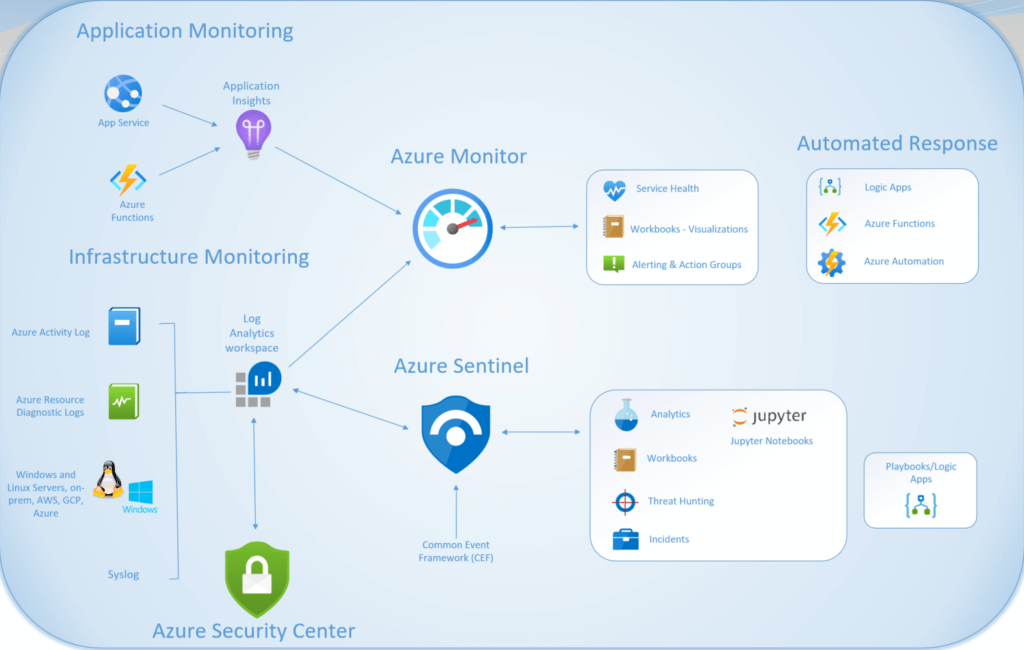Overview of Azure Monitor, Security Center & Sentinel