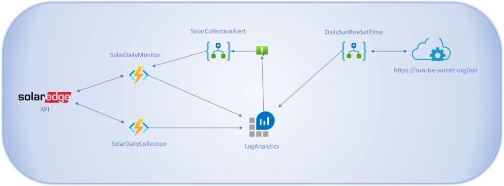 Collect SolarEdge Data Log Analytics