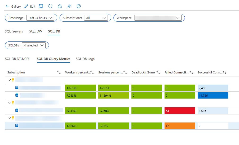 Azure Monitor SQL Workbook