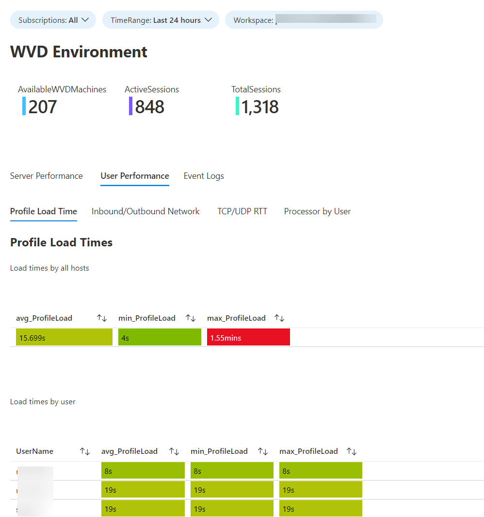 WVD Azure Monitor Workbook